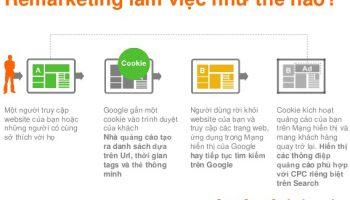 Quy trình Google Remarketing hoạt động